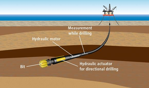 Directional Drilling True North